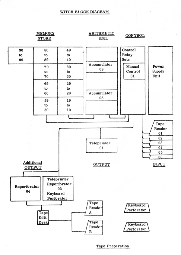 The WITCH architecture